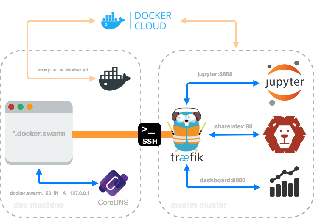 Setup a local devenv with CoreDNS, SSH and Docker Swarm | DK | Blog